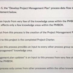 Pmp Inputs And Outputs Diagram P O Pacific Explorer Solved Regarding Figure 4 5 The Develop Project Managem Management Plan Process Data Flow