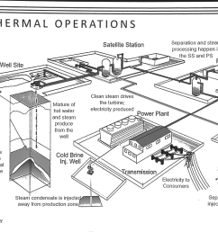 geothermal operations separation and steam processing happen in the ss and ps satellite station plant station [ 1024 x 774 Pixel ]