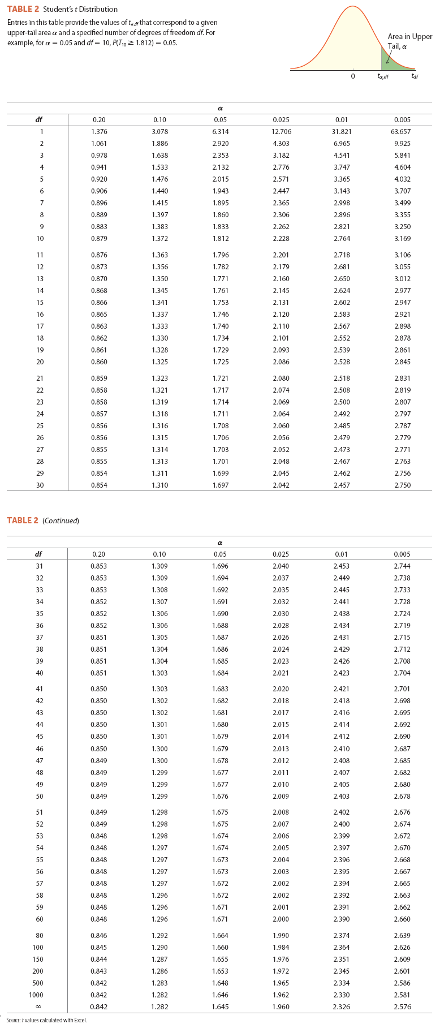 Solved: A Sample Of 27 Observations Provides The Following