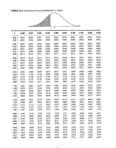 Table  cumulative normal distribution  also solved usage of assuming distributio rh chegg