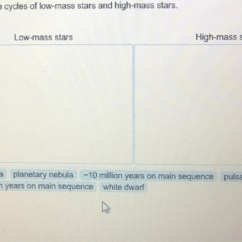 Diagram Of A Low Mass Star Life Cycle Winch Wiring Solved Compare The Cycles Stars And High