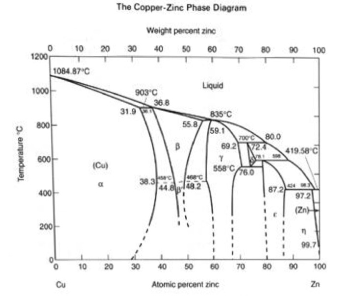 Solved: 3. The Chemical Composition Of A Copper (Cu) Zinc