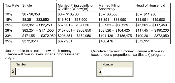 Use The Table To Calculate How Much Money Calculat