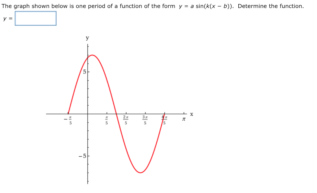 Solved: The Graph Shown Below Is One Period Of A Function