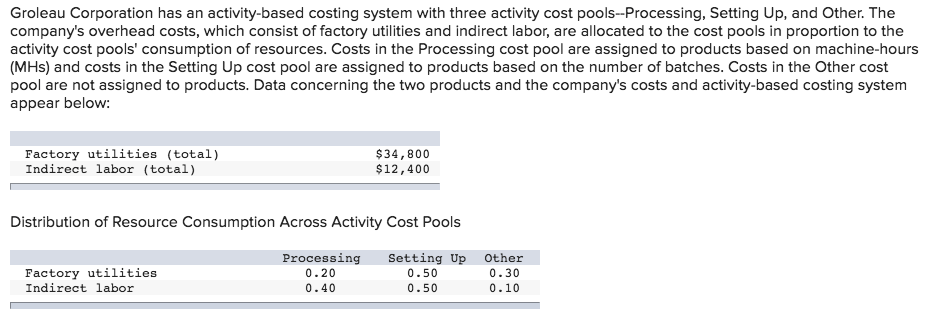 Solved: Groleau Corporation Has An Activity-based Costing