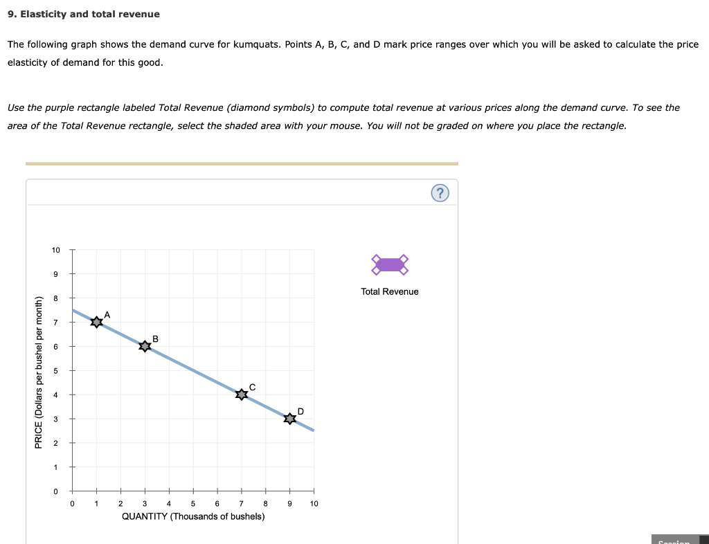 Solved 9 Elasticity And Total Revenue The Following Grap