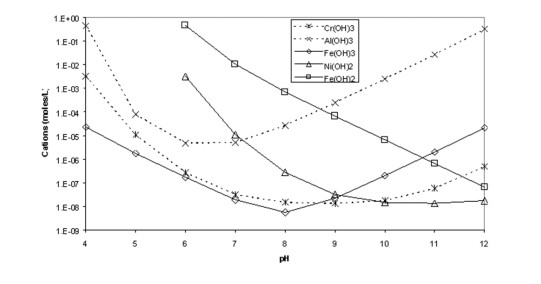 Solved: The Graph Below Shows Solubility Vs. PH For Five S