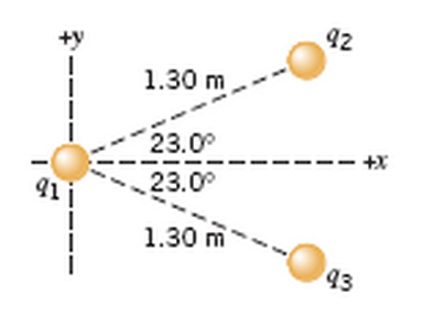 a determine the net force magnitude and direction exerted on