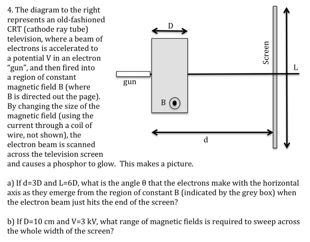 medium resolution of the diagram to the right represents an old fashioned crt cathode ray