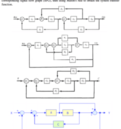 for the control systems represented by block diagrams shown in figure below draw the corresponding [ 876 x 1024 Pixel ]