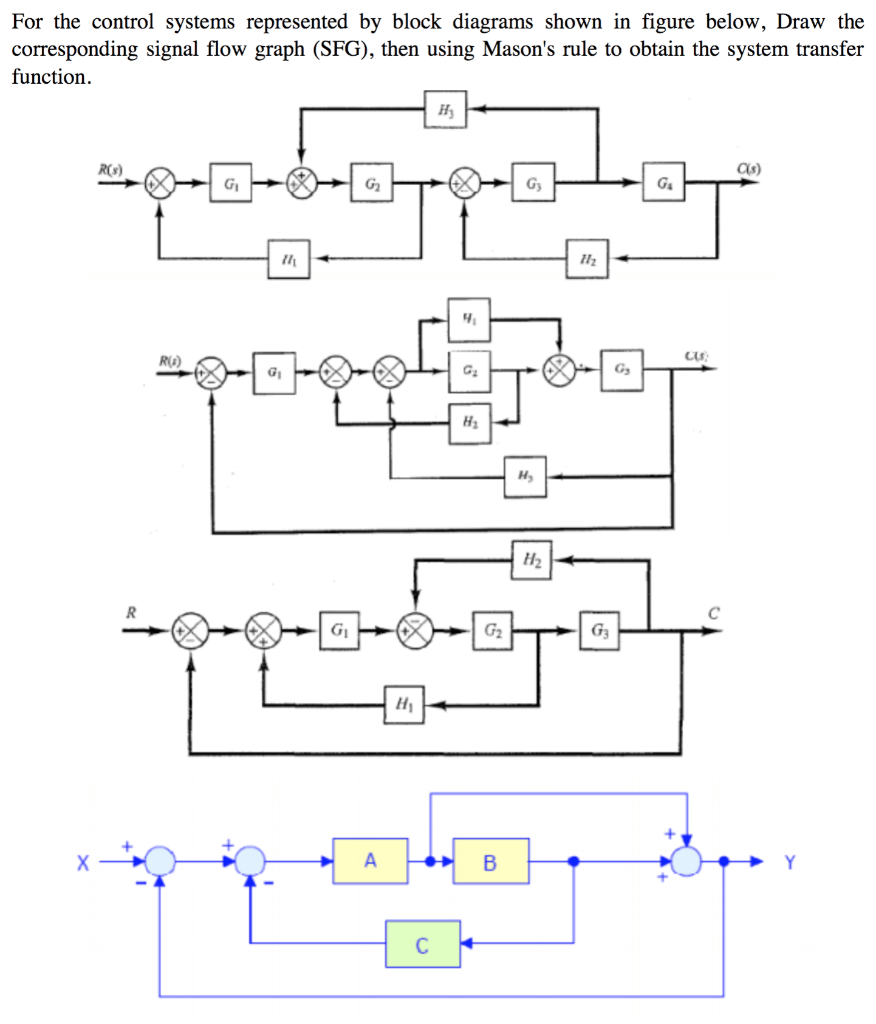 hight resolution of for the control systems represented by block diagrams shown in figure below draw the corresponding
