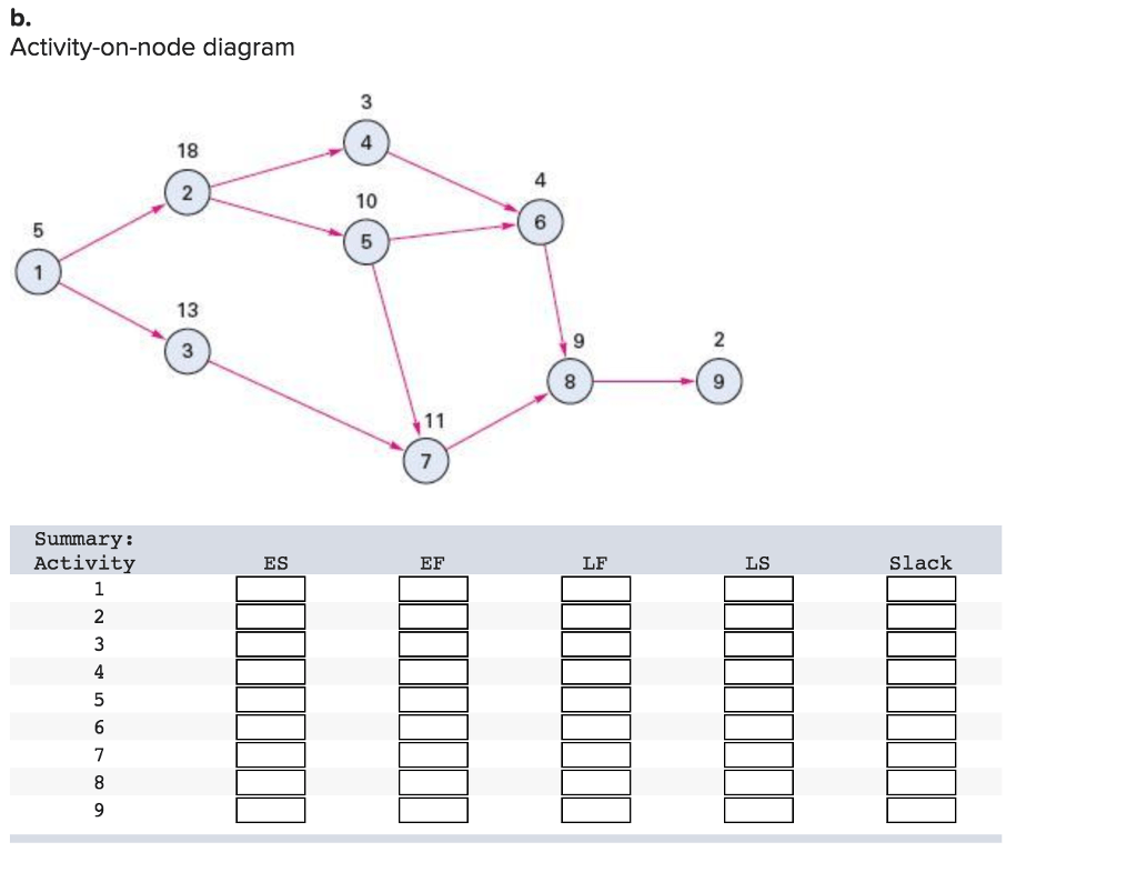 Solved: For Each Of The Problems Listed, Determine The Fol