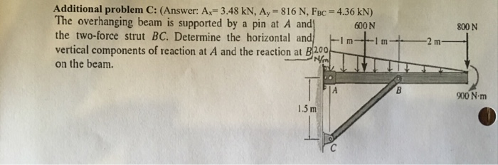Example Draw The Shear Force Diagram Of The Beam Ab Loaded Through