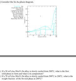 consider the sn au phase diagram 34 the tin gold phase [ 1024 x 848 Pixel ]