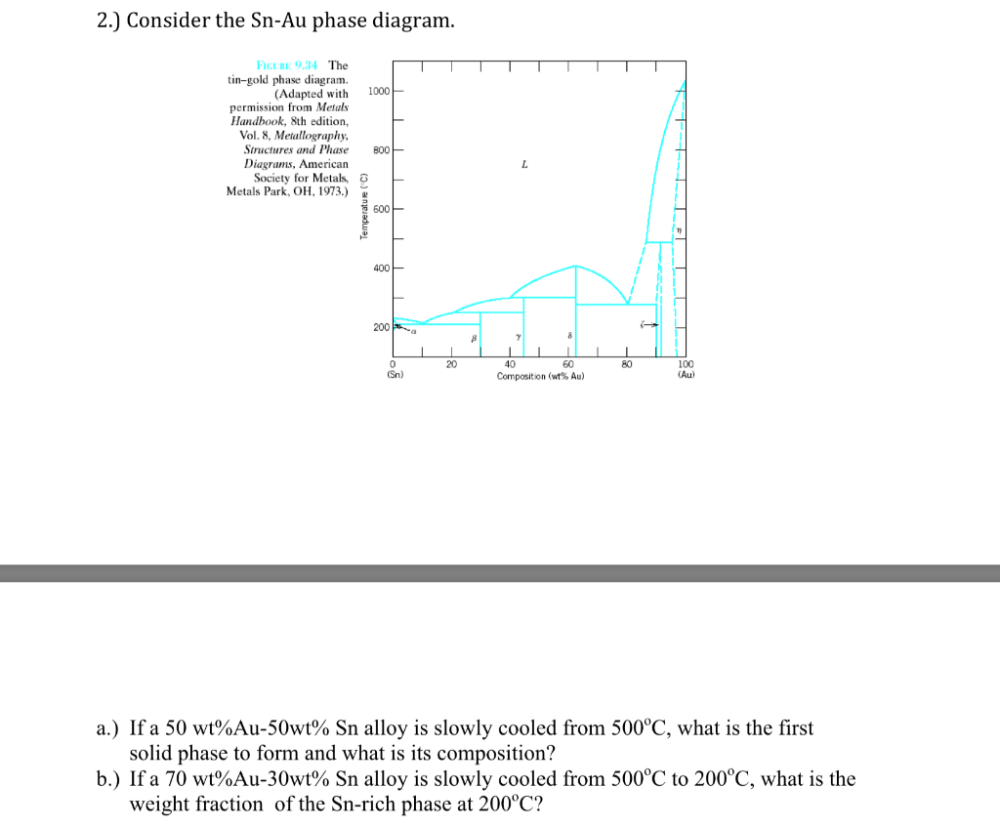 medium resolution of consider the sn au phase diagram 34 the tin gold phase