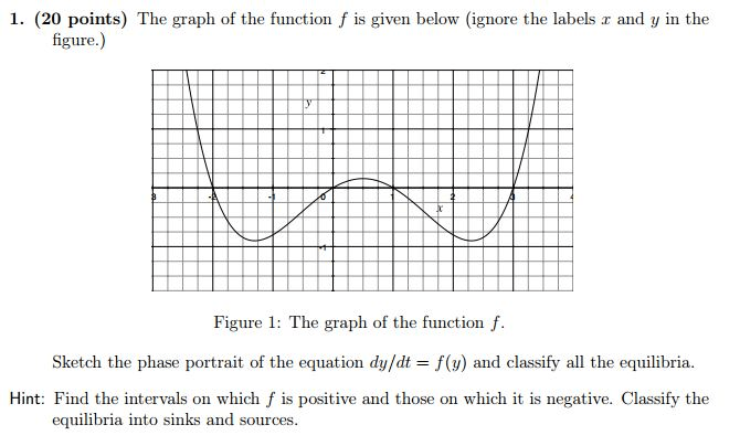 1. The Graph Of The Function F Is Given Below (ignore