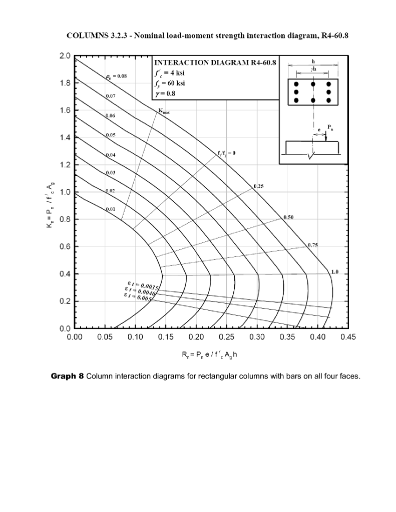 Solved: Reinforced Concrete Structures CME 310 Columns And