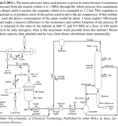the mono pressure nitric acid process is given [ 1024 x 899 Pixel ]