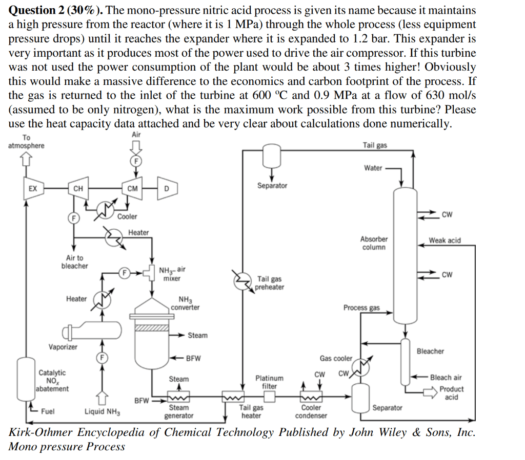 hight resolution of the mono pressure nitric acid process is given