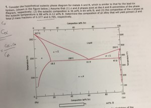 Solved: Consider The Hypothetical Eutectic Phase Diagram F