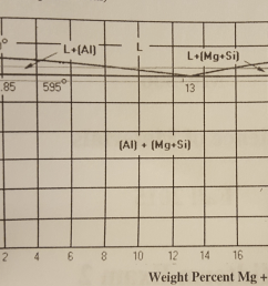 solved aluminum 6061 contains mg and si magnesium silici h2o phase diagram 0 0 700 660 [ 1829 x 1357 Pixel ]