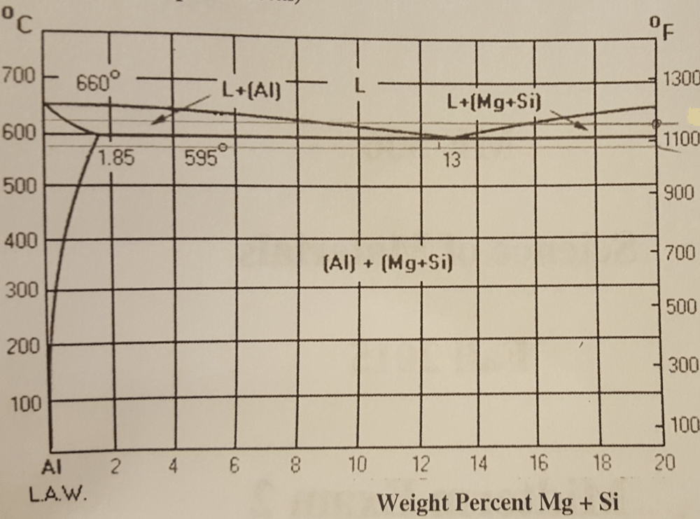 medium resolution of solved aluminum 6061 contains mg and si magnesium silici h2o phase diagram 0 0 700 660