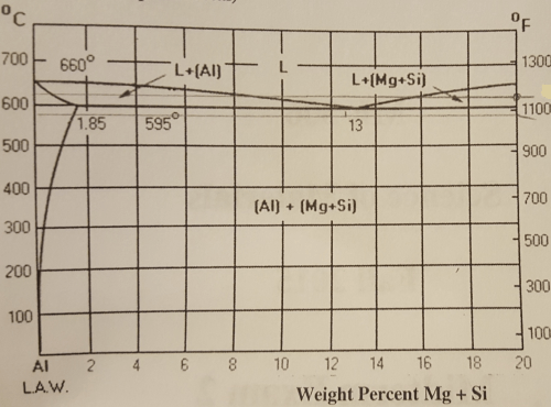 small resolution of solved aluminum 6061 contains mg and si magnesium silici h2o phase diagram 0 0 700 660
