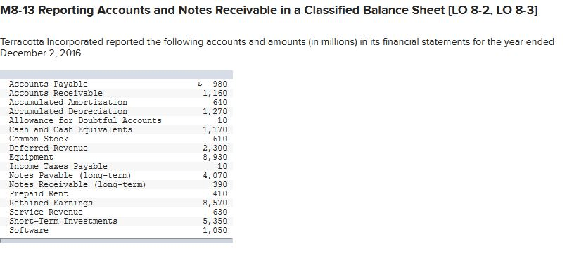 Solved: Prepare A Classified Balance Sheet. The Allowance