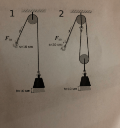 a pulley of negligible mass is attached to a block weighing 504 n a person uses the rope and pulley system illustrated in the figure to lift the  [ 768 x 1024 Pixel ]