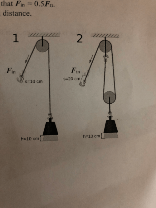 small resolution of a pulley of negligible mass is attached to a block weighing 504 n a person uses the rope and pulley system illustrated in the figure to lift the