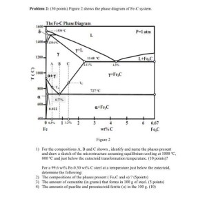 Solved: Figure 2 Shows The Phase Diagram Of FeC System F