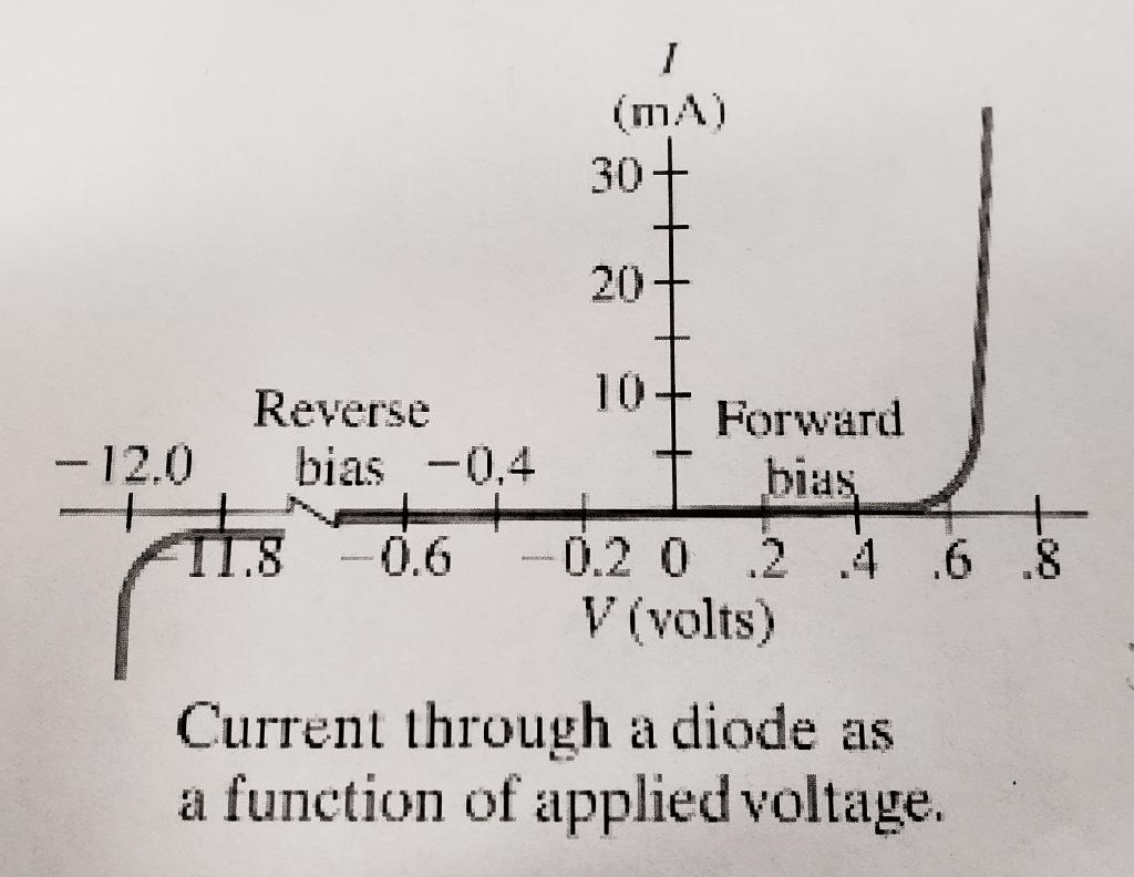 hight resolution of  ma 30 20 10 forward bias reverse 12 0 bias 0 4 0 6