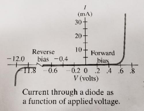 small resolution of  ma 30 20 10 forward bias reverse 12 0 bias 0 4 0 6