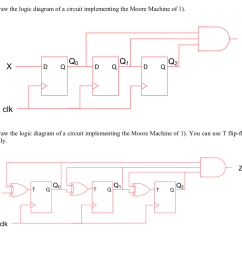 draw the logic diagram of a circuit implementing the moore machine of 1 3 [ 1024 x 907 Pixel ]