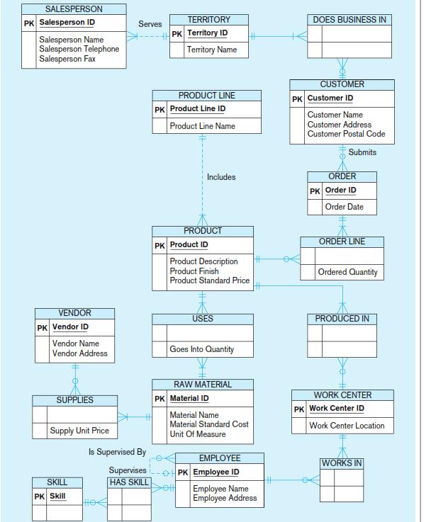 Visio Data Model : visio, model, Solved), Model, Valley, Furniture, Company, Microsoft, Visio, Notation, Please, Write, Querie, Q35472871