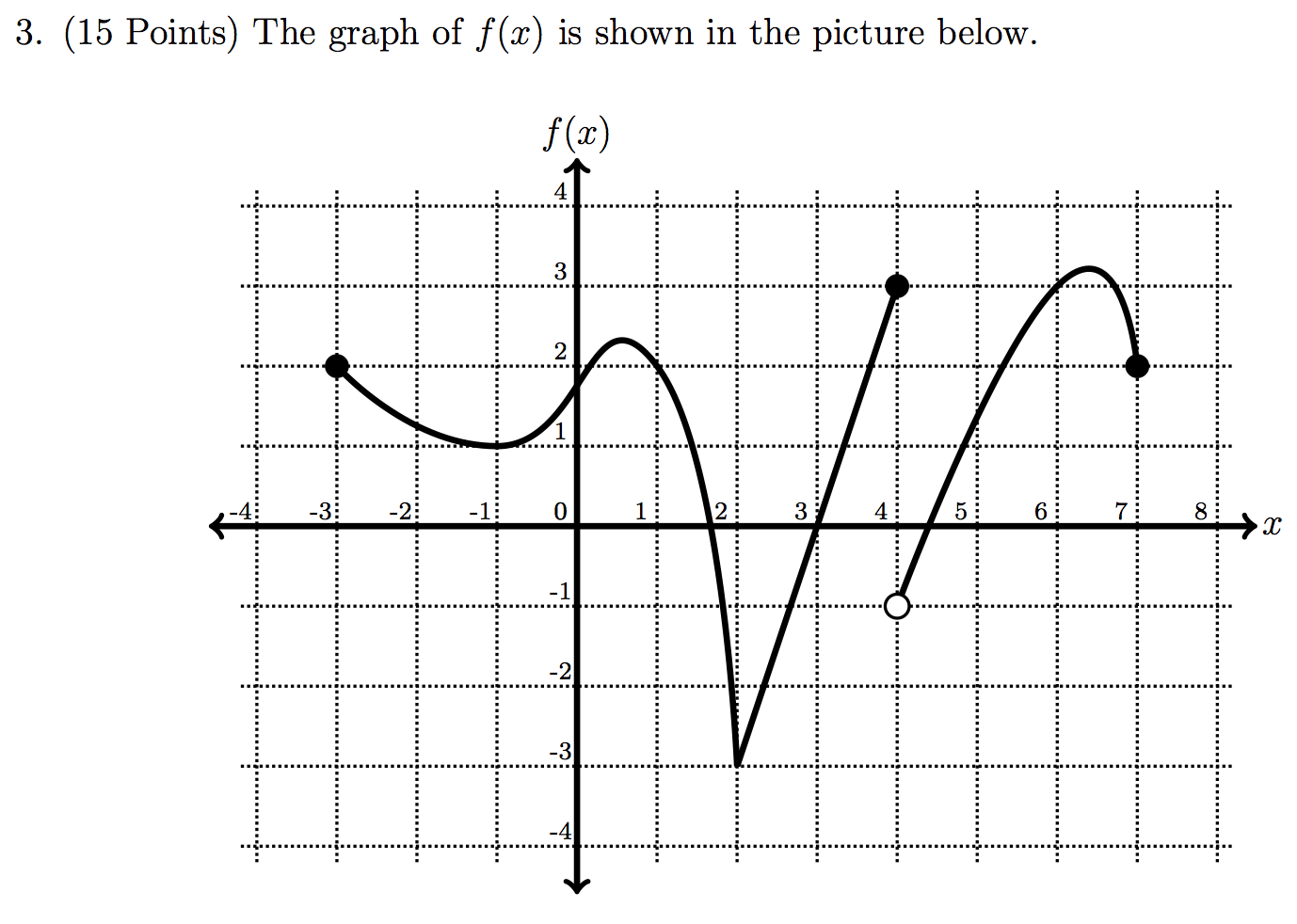 I Am Given A Graph Of F(x) And Asked To Find Various