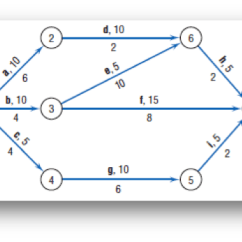 Network Diagram Excel Timeline Template Solved For The Following Aoa Use Ms Exce 7 2 6 5 1 8 4 3 0