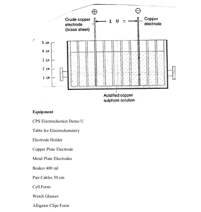Solved: Physical Chemistry Experiment: Electrochemistry Co