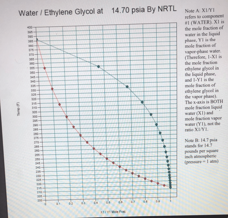 ethylene phase diagram how to wire a boat trailer solved water glycol at 14 70 psia by nrtl note xiyi refers component
