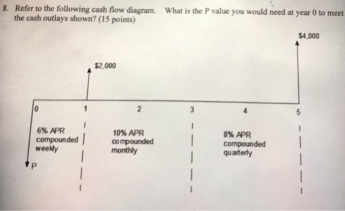 what is a flow diagram hr poster solved refer to the following cash t p value you