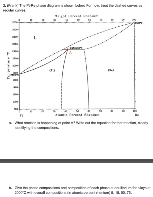 small resolution of  frank the pt re phase diagram is shown below for