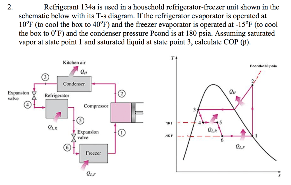 medium resolution of refrigerant 134a is used in a household refrigerator freezer unit shown in the schematic below