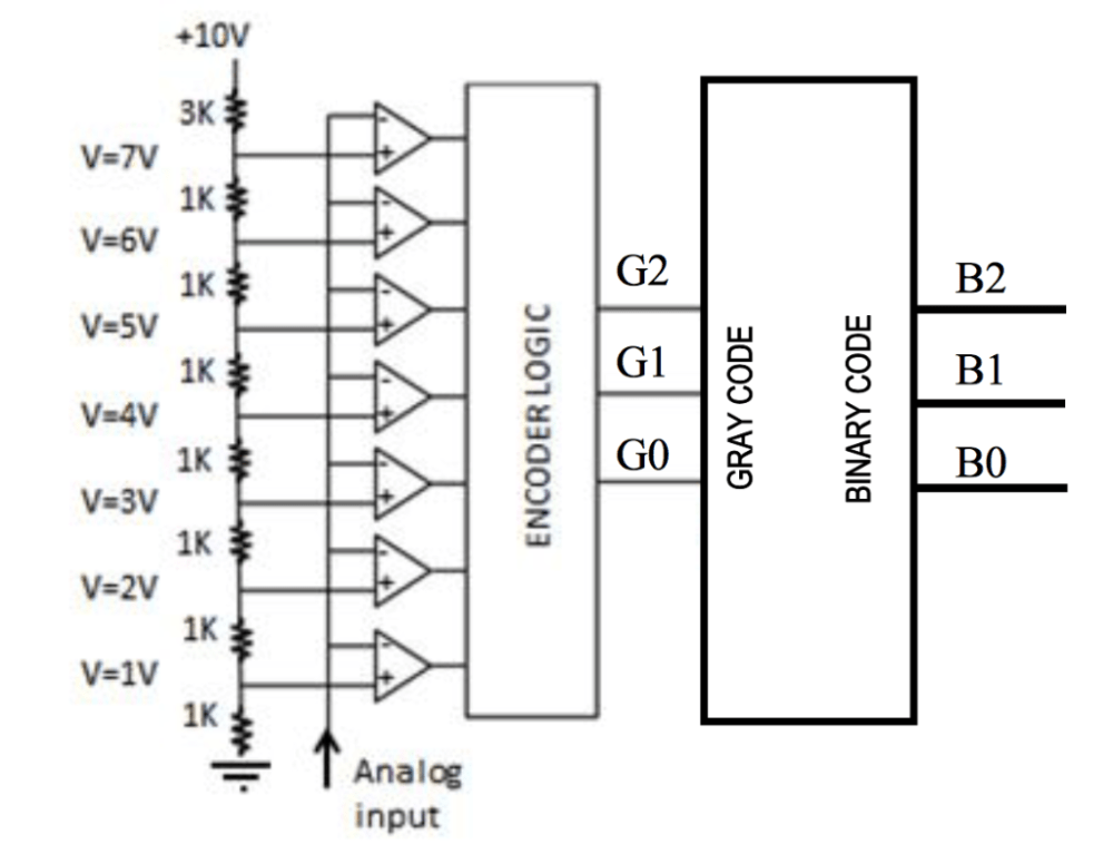 medium resolution of a implement the 8 to 3 encoder for the thermometer code with gray code output table 1 only nor2 74hc02 and nand2 74hc00 gates are available