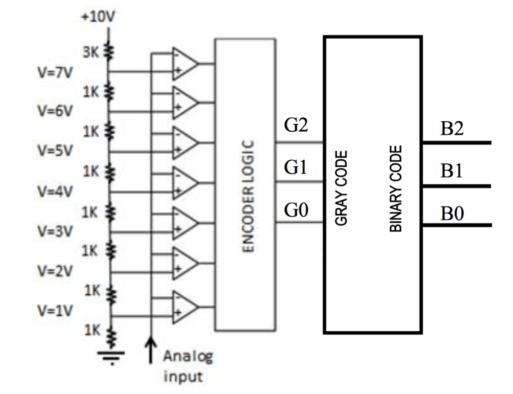 hight resolution of a implement the 8 to 3 encoder for the thermometer code with gray code output table 1 only nor2 74hc02 and nand2 74hc00 gates are available