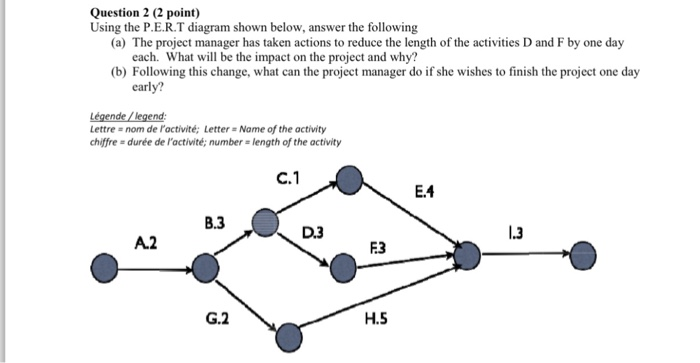project impact diagram 1994 honda accord solved using the p e r t shown below answer question 2 point following