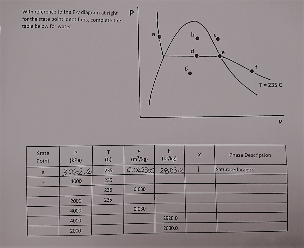 hight resolution of with reference to the p v diagram at right for the state point identifiers complete the