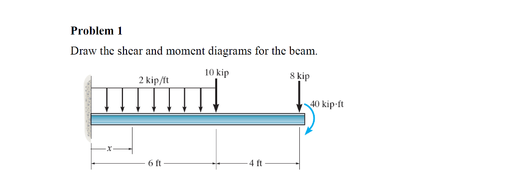 Solved: Problem 1 Draw The Shear And Moment Diagrams For T