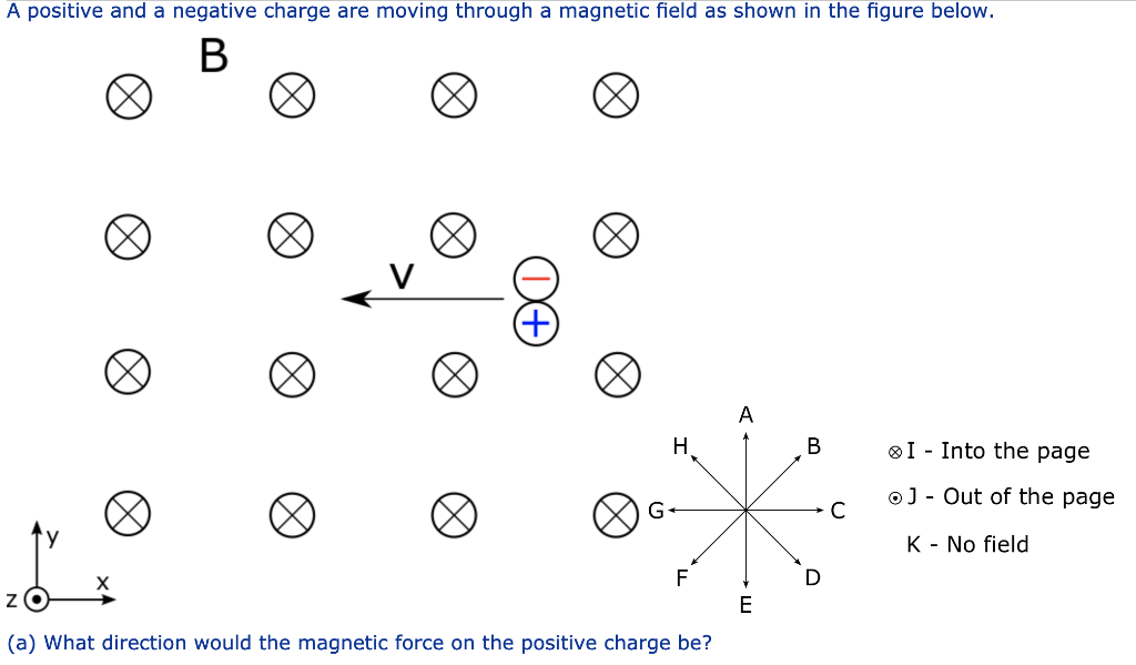Solved: A Positive And A Negative Charge Are Moving Throug