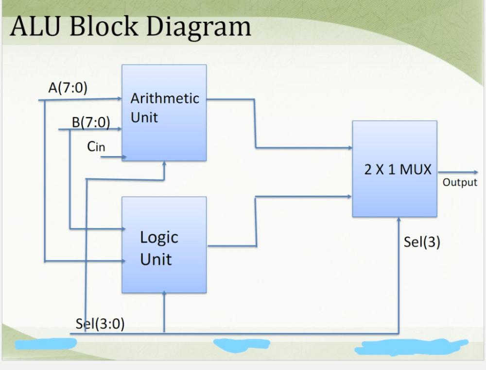medium resolution of alu block diagram a 7 0 arithmetic b 7 0 unit