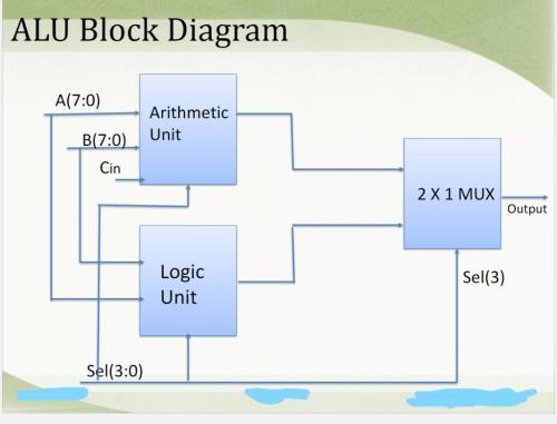 small resolution of alu block diagram a 7 0 arithmetic b 7 0 unit